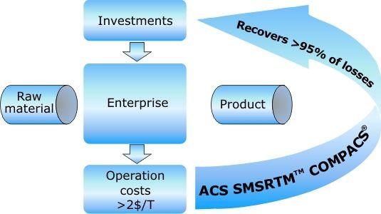The COMPACS system economic efficiency