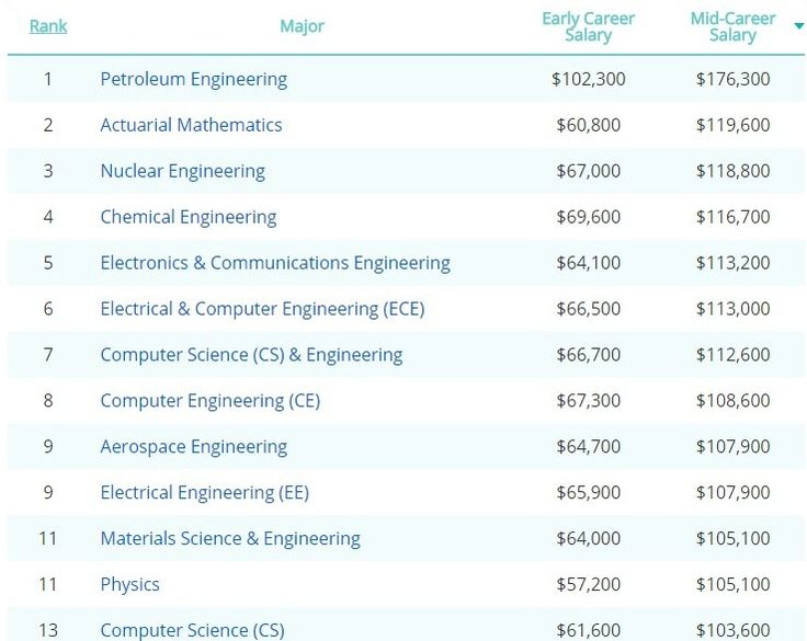 34 best Petroleum Engineering images on Pinterest Petroleum - schluberger field engineer sample resume
