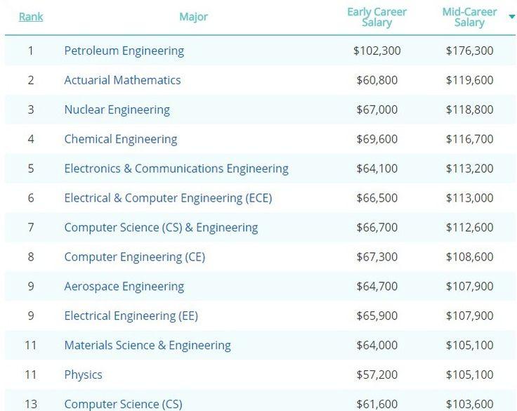 34 best Petroleum Engineering images on Pinterest Petroleum - petroleum engineer sample resume