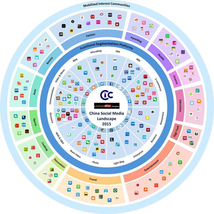 State of Chinese Social Media in 2015, a Kantar dataviz