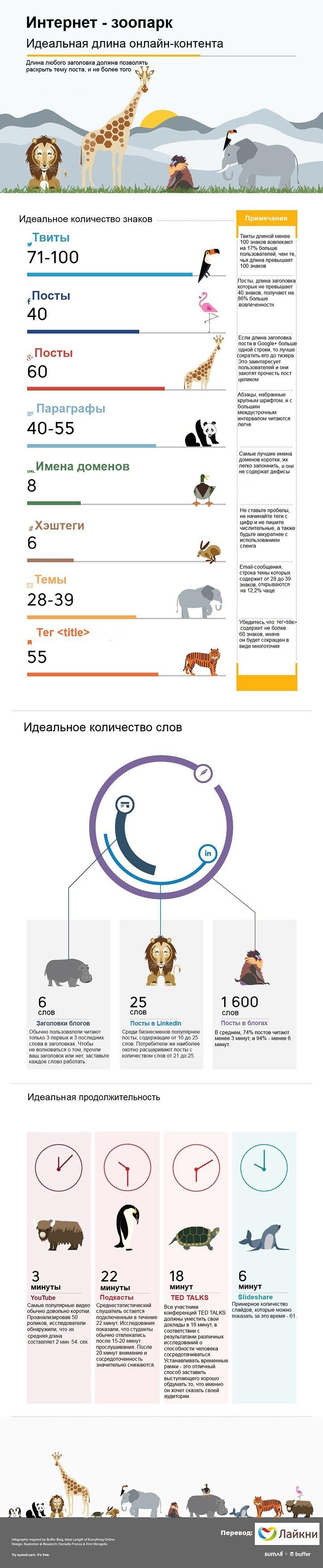 Размер имеет значение: какими должны быть посты в соцсетях и блогах (инфографика)