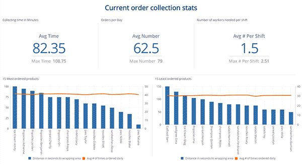 Manufacturing Warehouse Operations Analytics Dashboard Examples