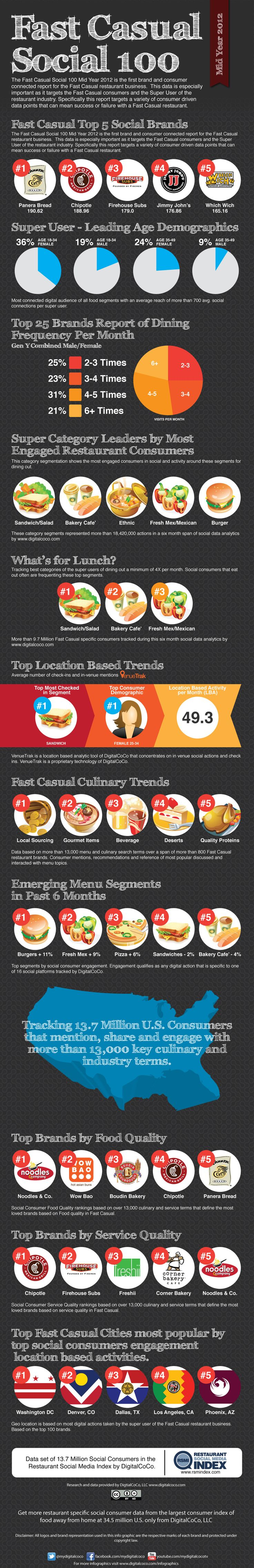 2012 Infographic - Fast Casual Social 100  The Fast Casual segment of the $632 billion  restaurant industry continues to grow, representing $27 billion annually. In fact, this segment grew at an astonishing 20.8 percent in 2011 over 2010, confirming that there is no slowdown in the appeal of Fast Casual to a broad range of consumers. This rising tide won't automatically lift all Fast Casual boats, though.