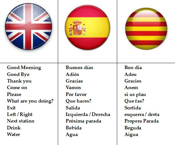 The pronunciation of Catalan is almost the same as Castellano (Spanish).