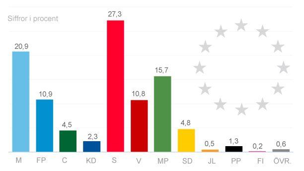 سنجش میزان محبوبیت احزاب سوئد برای انتخابات پارلمان اروپا