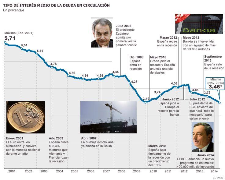 La deuda pública está en máximos, pero al menos el coste medio está en mínimos desde el XIX http://cort.as/MM4T