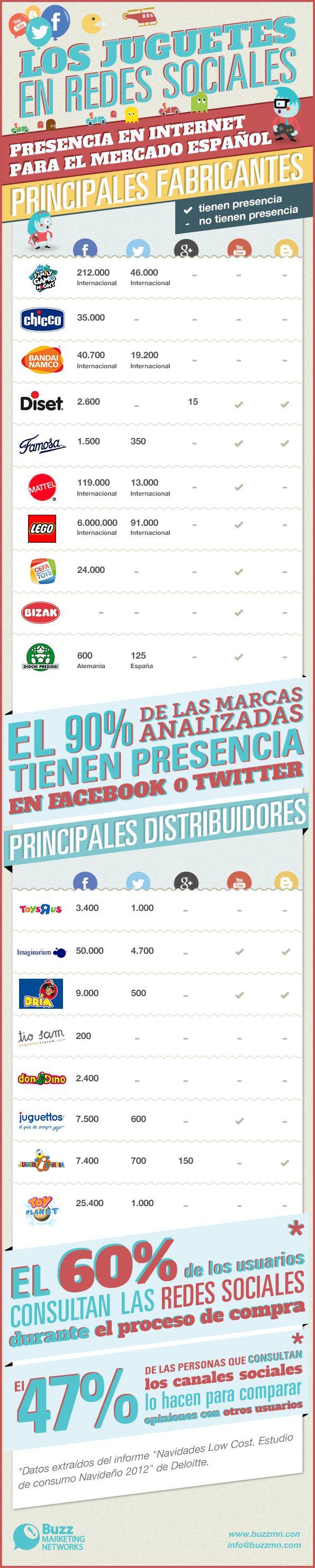 Las principales marcas de juguetes en España tienen presencia en redes sociales. La mayoría están en Facebook (90%) y Twitter (60%) pero existen grandes diferencias entre ellas, tanto en volumen de fans como en nivel de engagement con sus contenidos. Marcas que son líderes en el mercado no lo son en redes sociales, y marcas más...