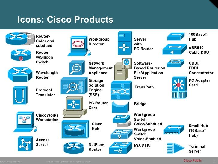 Icons Cisco Products Router- Color and subdued Router w Silicon - wimax test engineer sample resume