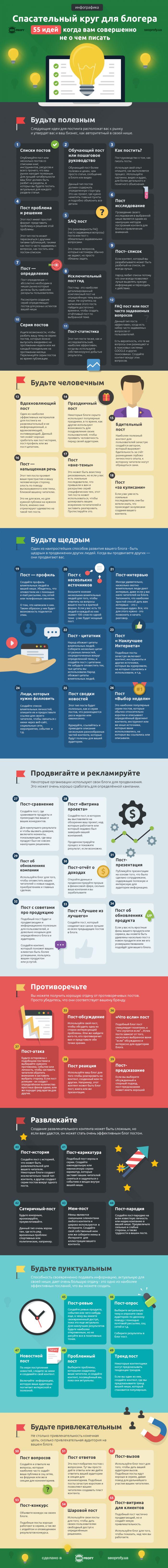 Идеи контента для блоггера [инфографика] : seoprofy.ua