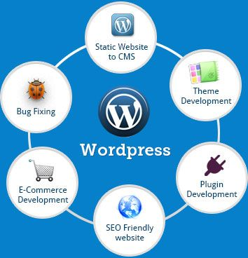 At #Wordpraxs we build expandable #WordPress #solution that suit you well significantly and improve the experience of the user. Contact us now at service@wordpraxs.com
