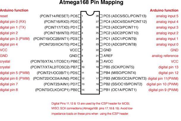 Arduino - PinMapping, Atmega168