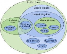 Euler Diagram Showing What Is Included In Various Terms about the UK
