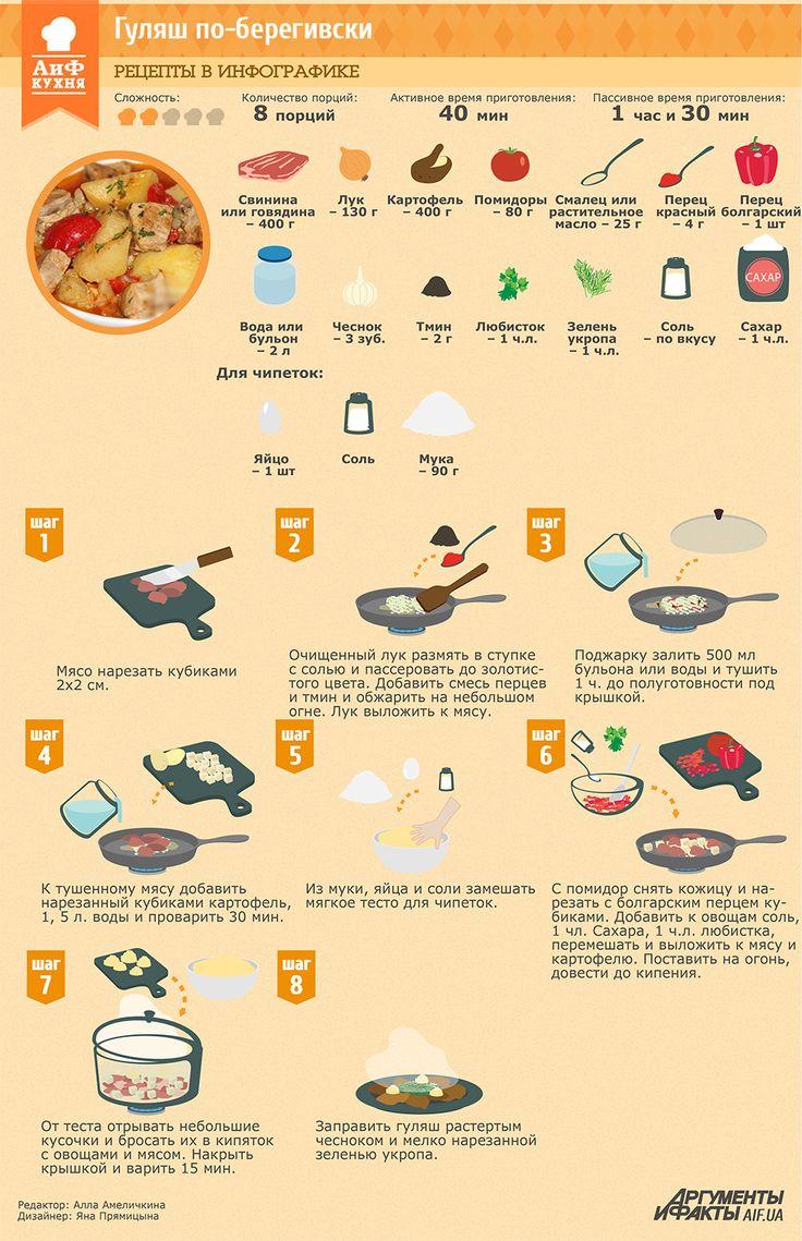 Рецепты в инфографике: Гуляш по-берегивски | Рецепты в инфографике | Кухня | АиФ Украина