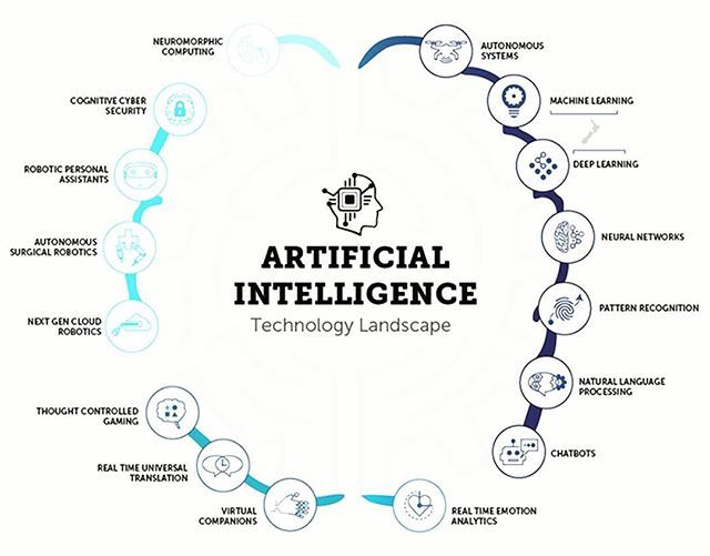 Pin On Artificial Intelligence