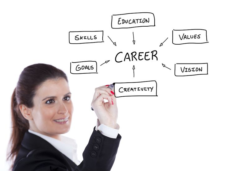 Career Goal Examples: Top 6 Achievable Career Goals | Work & Life ...