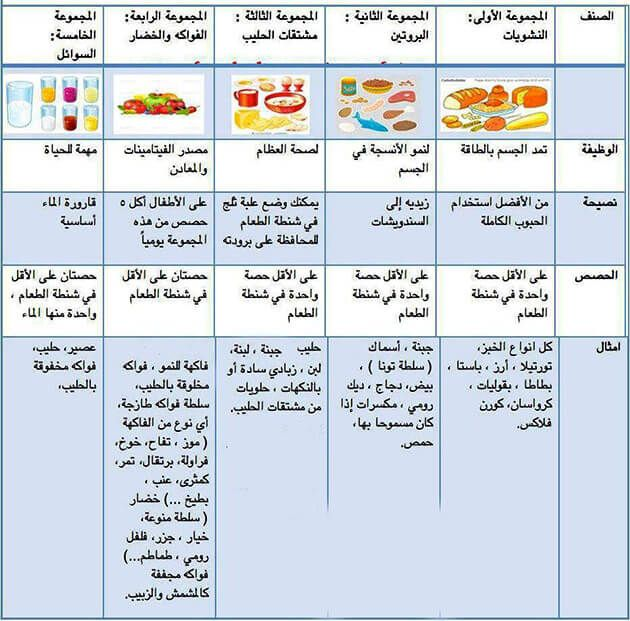 Healthy Lunch Box Ideas For Kids School Lunch Box Ideas 2019 بالعربي نتعلم Healthy School Healthy School Lunches Healthy Lunchbox