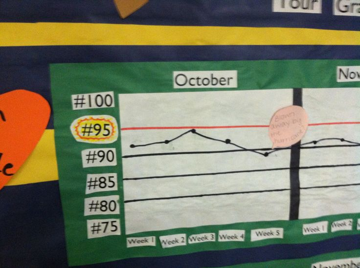 """Not only does this display highlight this school's Attendance goal, it also helps to break down the reasons behind certain peaks or valleys - weeks with higher or lower attendance. The note reads """"Blown away by the hurricane,"""" a reference to October 2012's hurricane Sandy that disrupted Boston students and families for several days."""