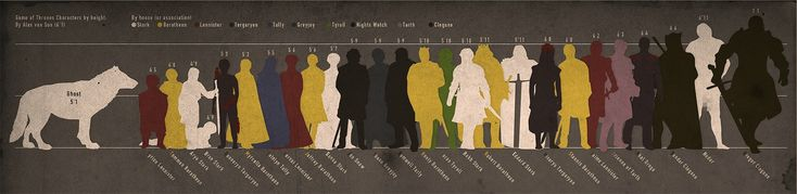 Game of Thrones Character Size Chart