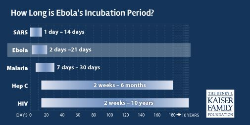 #Ebola incubation period is fairly short compared to other infectious diseases such as #HIV http://kaiserf.am/1yYfhV3