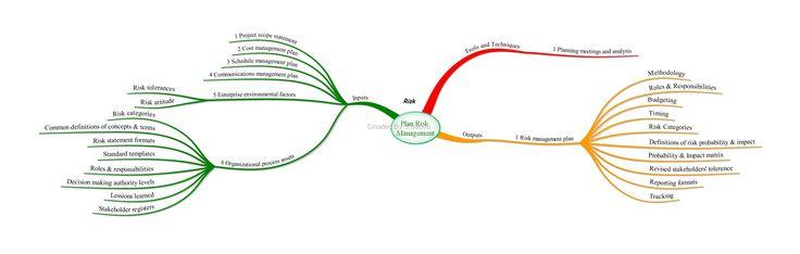 mind map of pmp exam | Plan Risk Management – Mind Map