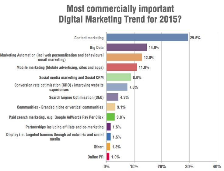 Internet Marketing Trends for 2015 - StegWelt Technologies