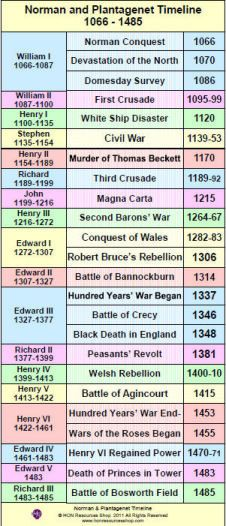Normans and Plantagenets History Events by HONResourcesShop, £2.99