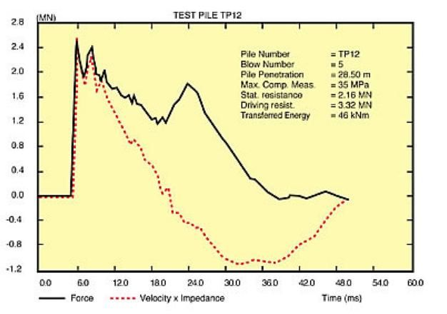 Pile Loading Test Chart