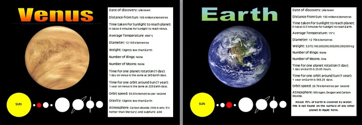 Solar System: Planet Fact Sheets - A fact sheet on each of ...
