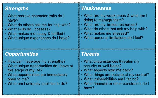 image result for personal swot analysis examples