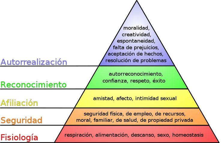 Pirámide de las Necesidades (Abraham Maslow)
