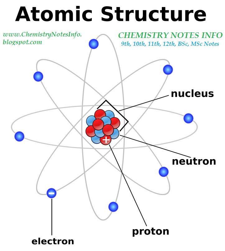 7 best Atomic Structure Design images on Pinterest Technology - chemistry chart template