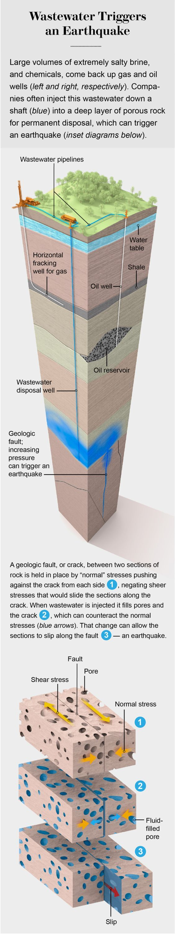 Scientists are increasingly confident about the link between earthquakes and oil…