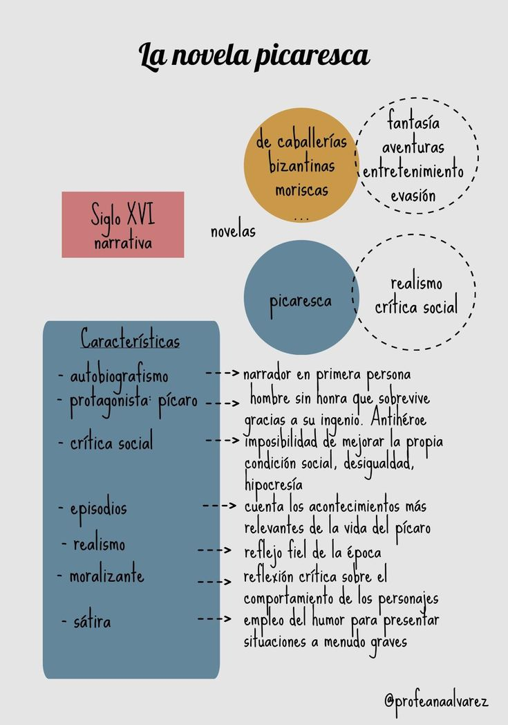 19 best preterito imperfecto images on Pinterest | Teaching ...