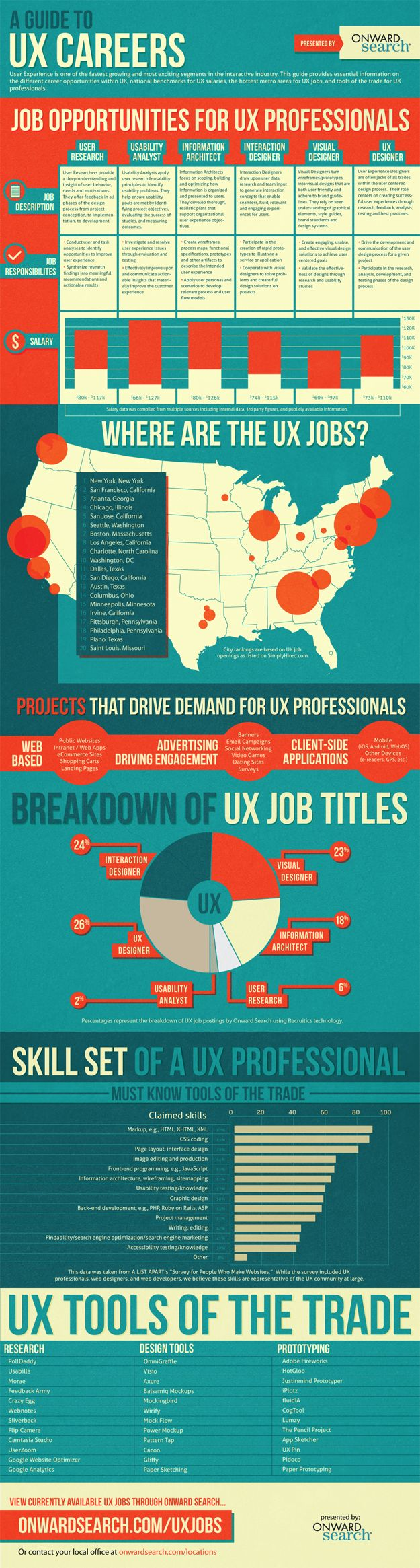 UX Career Guide InfoGraphic - See what the creative jobs are worth across the country!