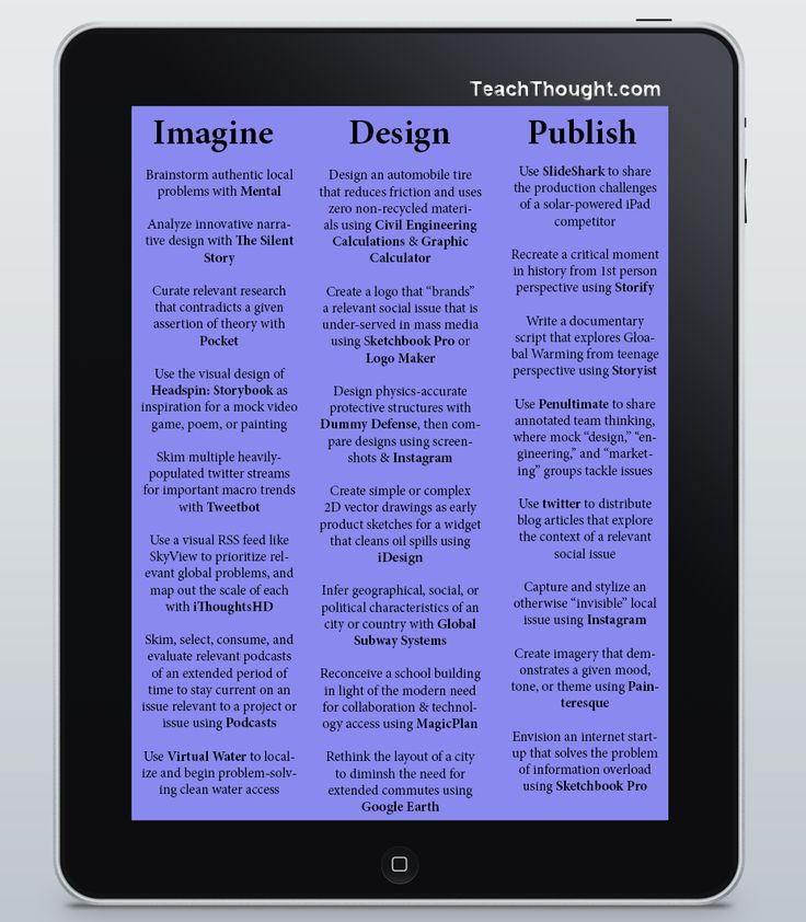 Using the iPad in a 21st Century PBL environment - Project-Based Learning is a method of giving learners access to curriculum in authentic ways that promote collaboration, design, imagination, and innovation while also allowing for more natural integration of digital and social media. Below we've offered 23 ways that the iPad can be used in your classroom.