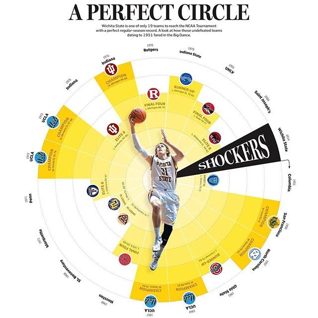 A perfect Circle by Joe Moore.  #circle #yellow #basketball #sport #sportsofinsta #instasport #mba #ncaa #graphilicious