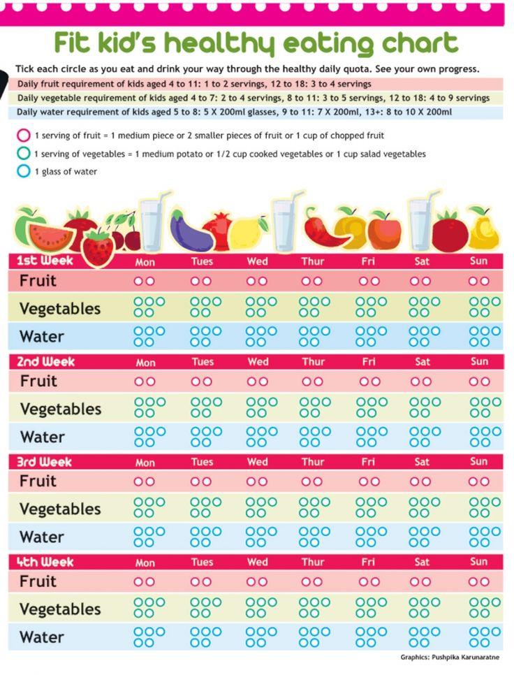 food chart for preschoolers: Healthy food chart for toddlers food chart for preschoolers best