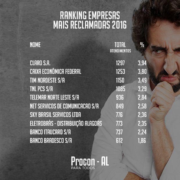 Procon de Alagoas divulga lista das empresas mais reclamadas em 2016 - http://anoticiadodia.com/procon-de-alagoas-divulga-lista-das-empresas-mais-reclamadas-em-2016/