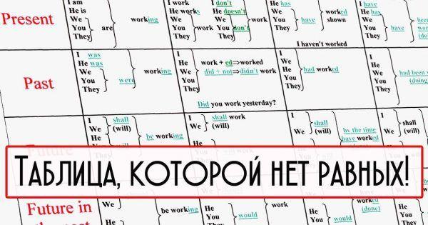 Тебе нужны две вещи для идеального английского: 10 минут в день и эта понятная таблица времен.