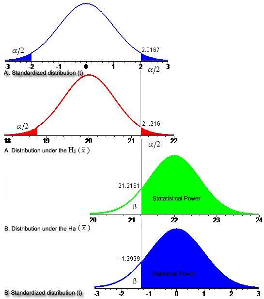 Understanding the Statistical Power http://justanothercoincidence.wordpress.com/ BRIAN PORTUGAIS