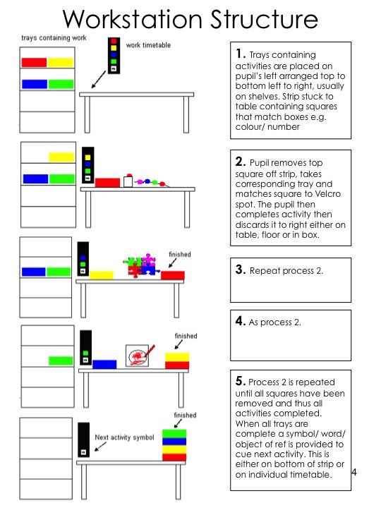 Principles of using structured workstations/workboxes.  Can also be used to at home for doing homework, teaching personal skills (hairbrushing, wiping face, setting out cutlery etc) and following Fine-motor skills programs.  Similar to Montessori, except free choice element is removed to provide more specific teaching