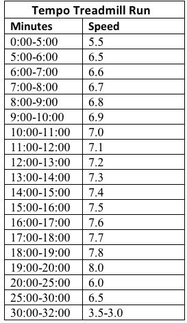 Will have to try this one...30 minute Tempo Treadmill Run