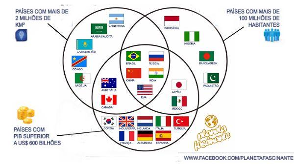 Agrupamento dos paises