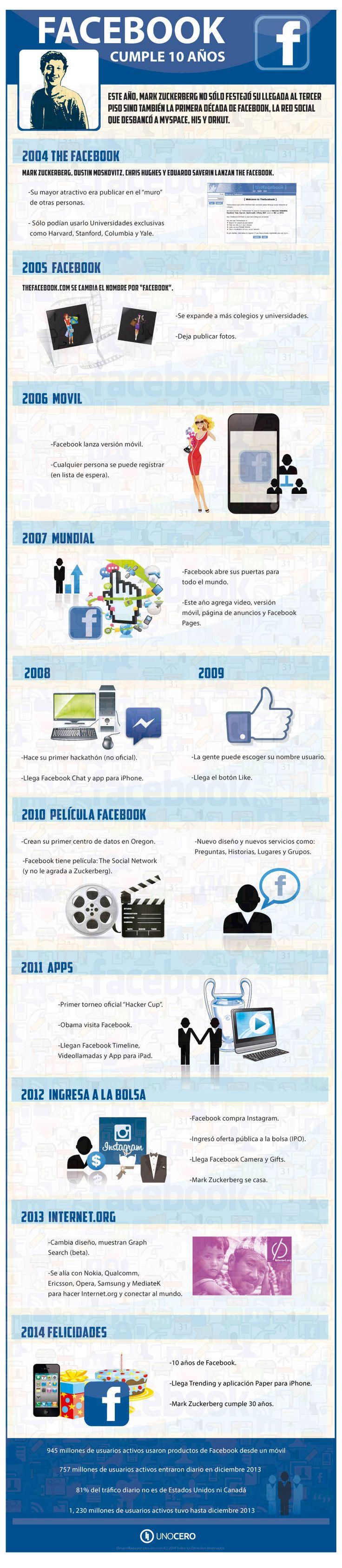 Cómo fueron los 10 primeros años de FaceBook #infografiaPrimero Años, Infographic Socialmedia, Fueron Los, Cumple 10, Social Media, 10 Years, Years, Social Networks, Facebook Infografia