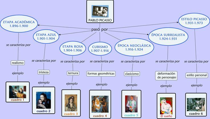 Mapa mental Biografia Picasso