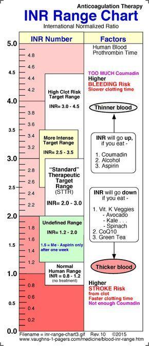 Blood INR Range Chart