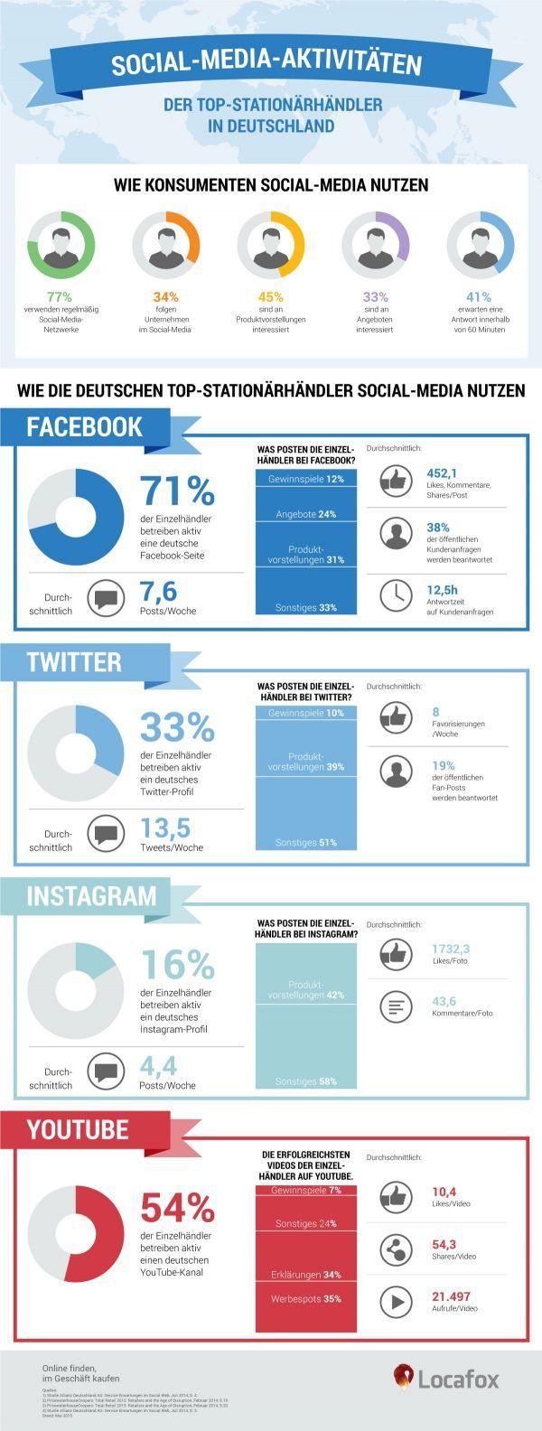 Händler und Social Media - Funkstille bei Kundenanfragen