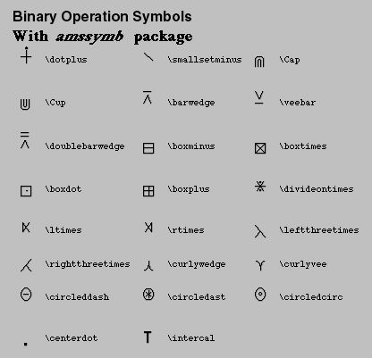 LaTEX Binary Operation Symbols