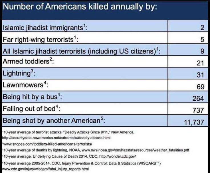 Image result for terrorism race and religion statistics kim kardashian
