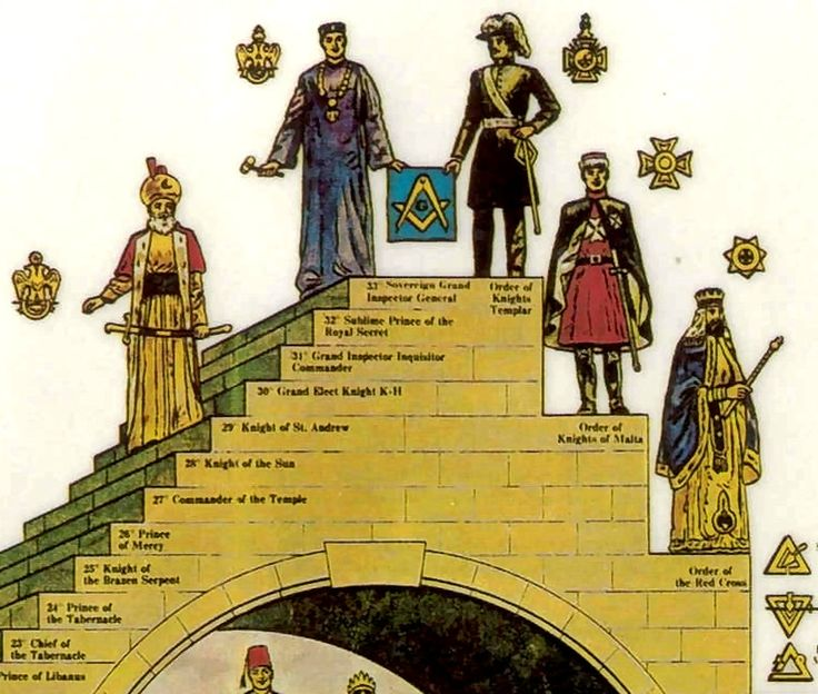 'The Structure of Freemasonry' (Detail): Masonic view of Knights Templar as highest 33rd Degree